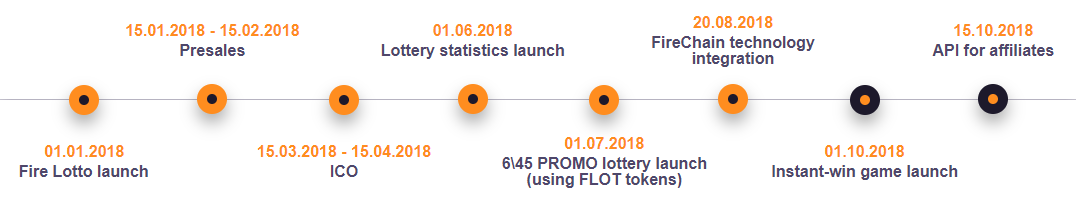 Fire Lotto Road Map